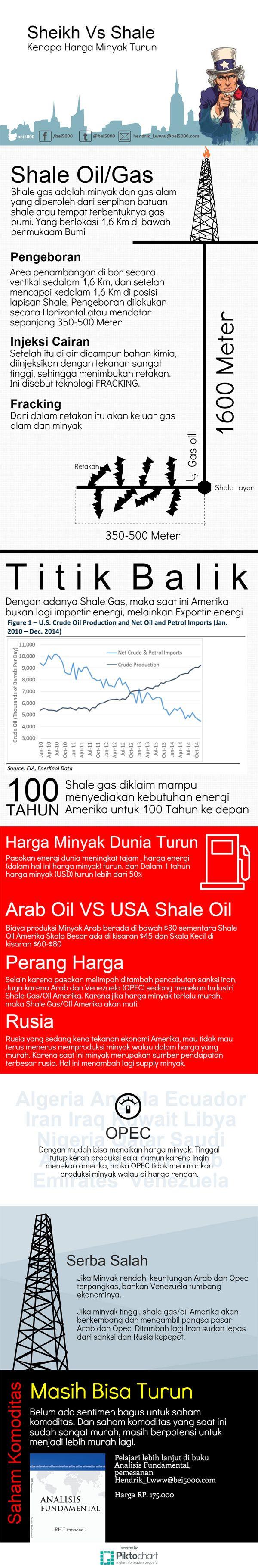 Minyak Turun Sheikh VS Shale