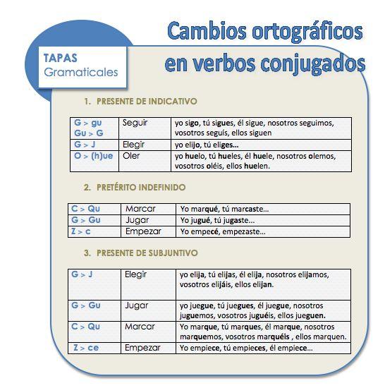 Cambios ortográficos en verbos