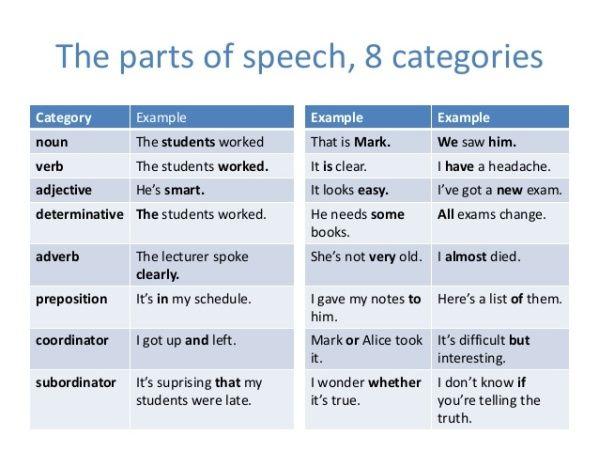 Best Grammar Images On   Teaching Writing Teaching