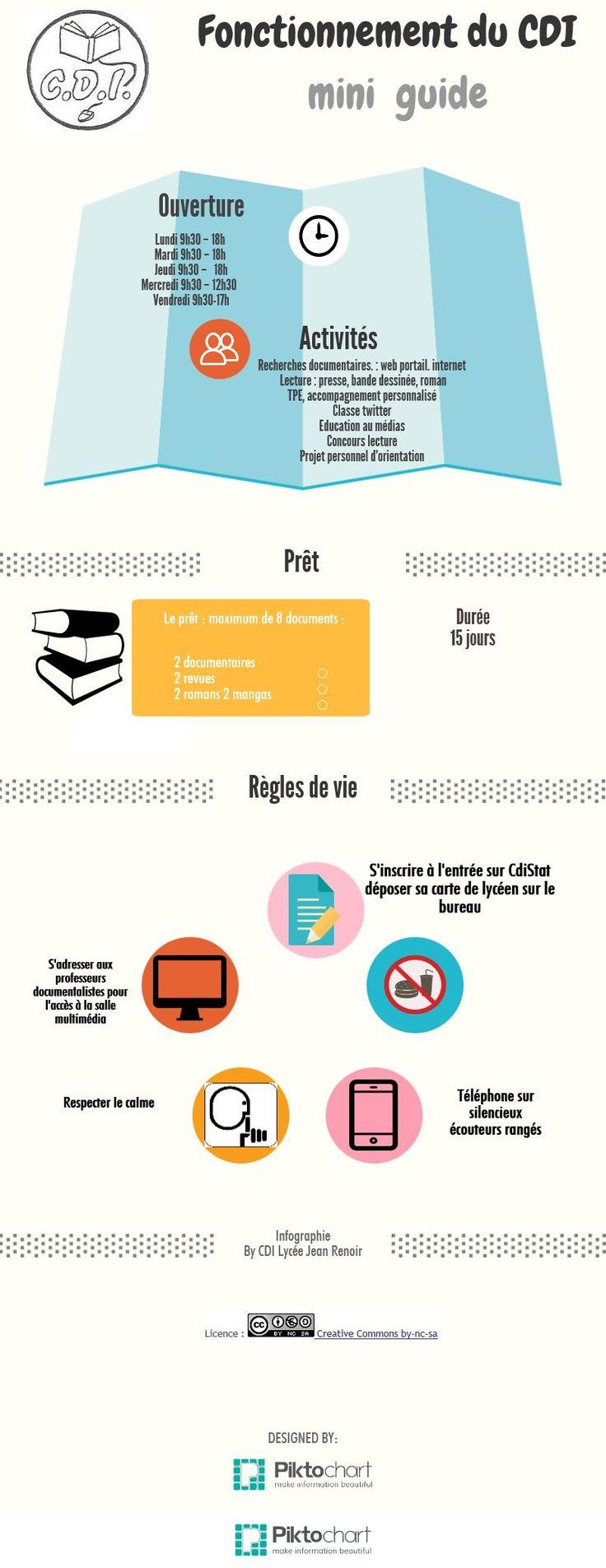 fonctionnement du CDI   @Piktochart Infographic