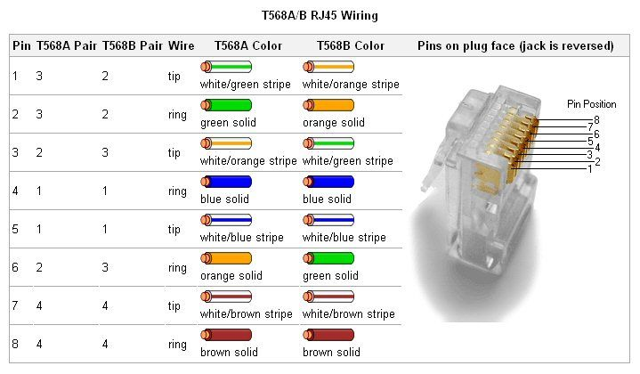 rj connectors chart search my tool box cable charts and search