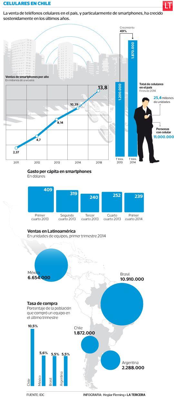 Uno de cada 10 chilenos compró un smartphone en el primer trimestre. #Chile
