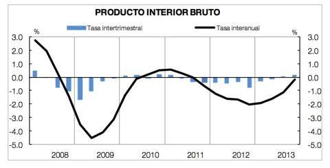 Siete signos de la recuperación económica de España #enlabuenadireccion El PIB, la prima de riesgo, la moderación de precios y costes salariales, y la estabilización de la caída de la inversión y el empleo señalan ya una pequeña luz al final del túnel.