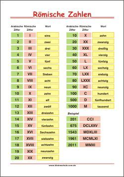 Römische Zahlen - Lernposter - Mathe 3. Klasse