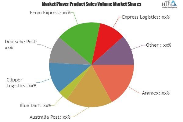 E Commerce Logistics Market Is Booming Worldwide With Leading