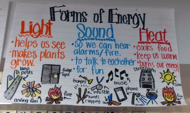 Forms of Energy anchor chart for kindergarten. We came up with the headers together and they gave me the examples at the bottom. Later I colored in with crayon and laminated.