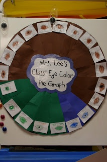 Fun idea about how to make a class pie chart (with strips of paper). Also seen done by physically forming a circle w/ students and dividing sections with yarn (have stick in middle).