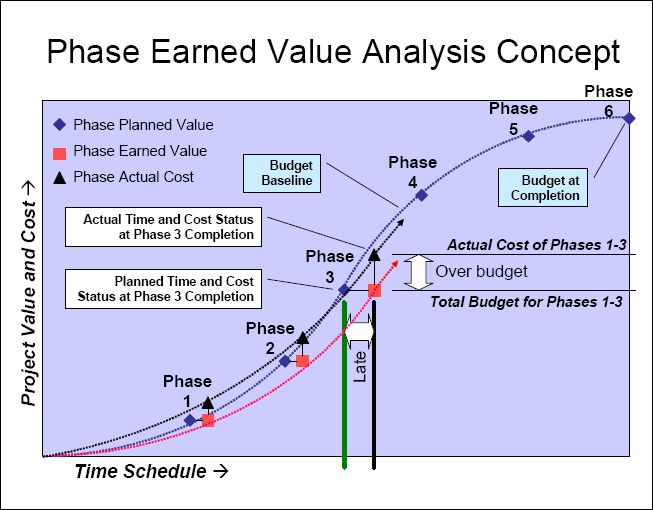 Image Result For Earned Value Analysis Earned Value Management