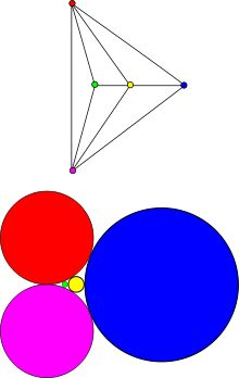 the circle packing theorem describes the possible tangency relations between circles in the plane whose interiors are disjoint.  for every connected simple planar graph G there is a circle packing in the plane whose intersection graph is G