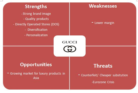 luxury watch swot • high end smart watches • women's luxury watches • emerging economies 4) challenges  women's luxury watches 2) global luxury watchesmarket by distribution channel  swot analysis and.