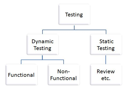 An element test alludes to the methodology of checking the product even before it is taken off. Once the product is 100% finished, it will be tried by and by to check whether it's working outside of the controlled environment. This can likewise be alluded to as dynamic testing. http://www.qamadness.com/