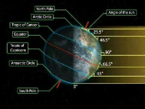 Sun Earth seasons-Explanations of seasons thru rotation of axis