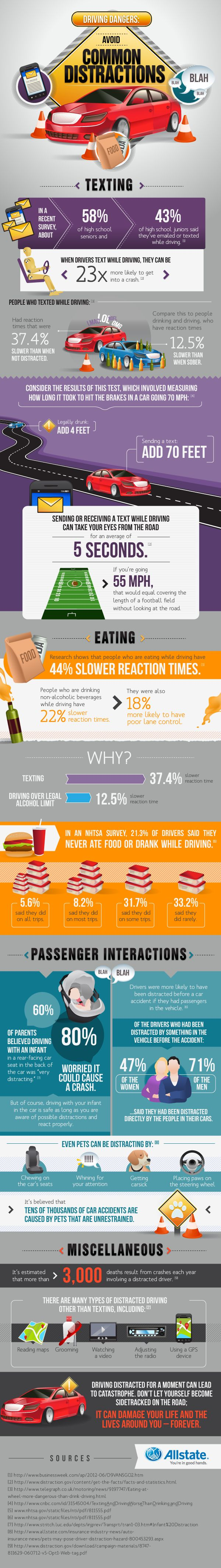 Distracted Driving Statistics! Seriously crazy. Did you know that texting while driving slows your reaction time more than alcohol??