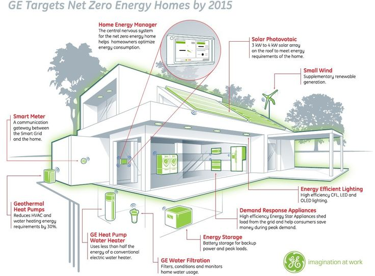 At Its Research Labs, GE Says It Has The Smart Grid Technology, Including  Solar Panels And Efficient Appliances, To Build A Home That Has A Net Zero  Energy ...