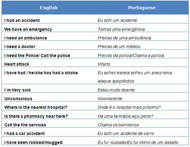 Emergency Phrases in Brazilian Portuguese