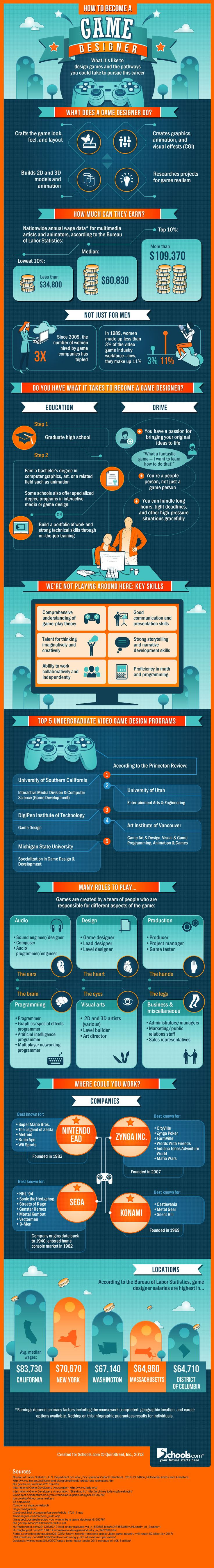 Learn how to become a game designer with this career infographic.