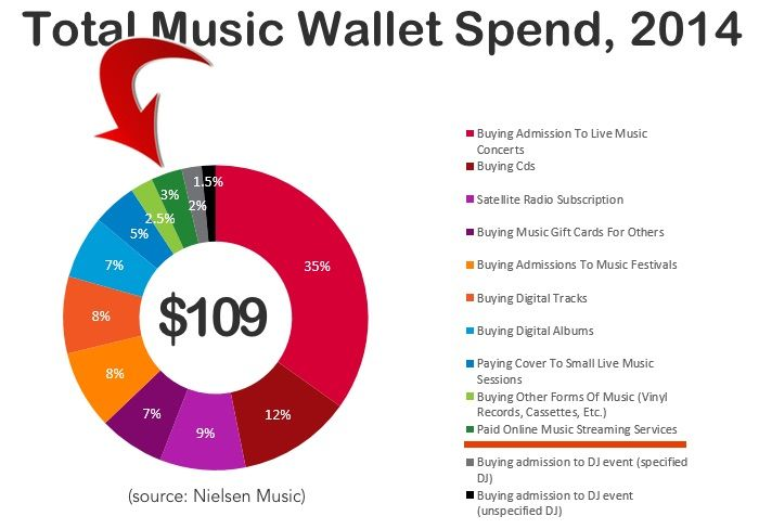 On-Demand Streaming Subscriptions Account for 3% of Music Spending- DigitalMusicNews – Scott LeGere