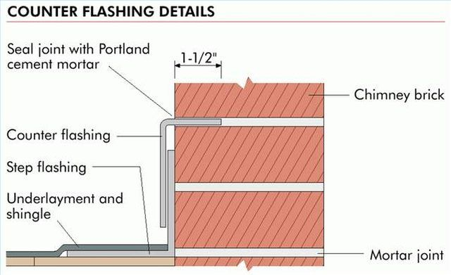 Metal roof flashing is a galvanized sheet metal that is bent at a 90 degree angle about 8 to 12 inches on each side of the angle. It comes in 10-foot lengths, or, for step...