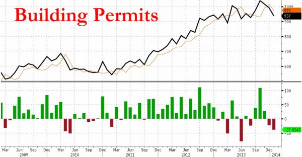 Housing starts plummeted 16% to an annualized pace of 880,000. | Jo W. Weber