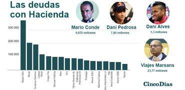 Sacyr, Nozar, Mario Conde y Dani Pedrosa: así es la lista de morosos con Hacienda