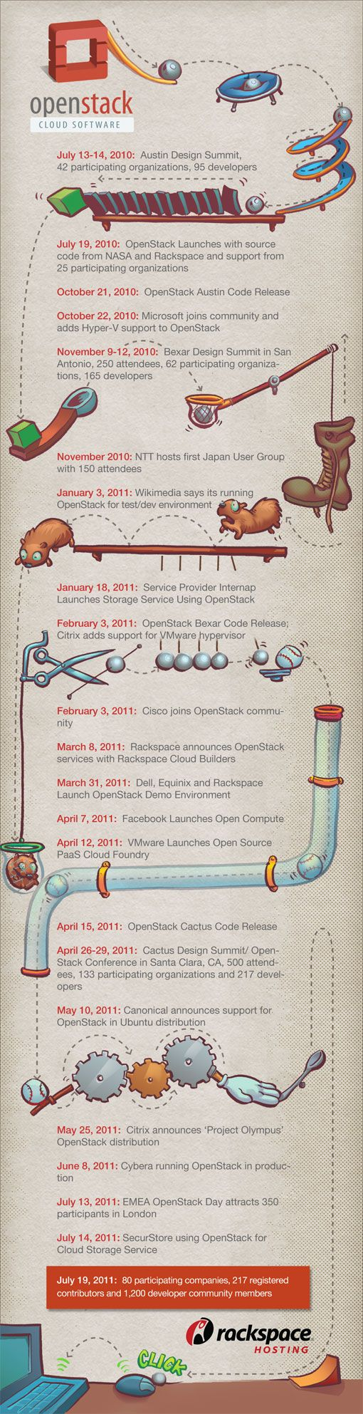 OpenStack Cloud Software timeline, since its launch date in July 2010.