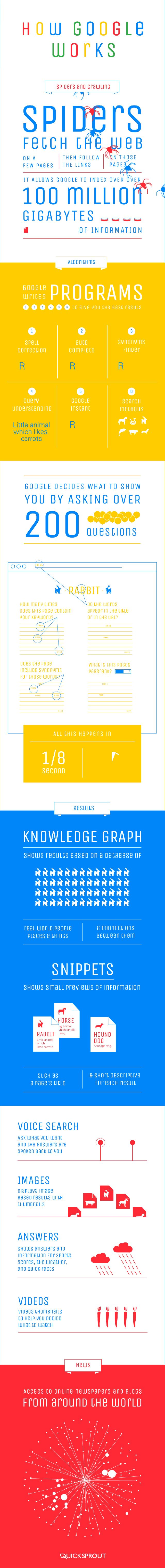 Cum lucreaza GOOGLE: indexare si promovare site