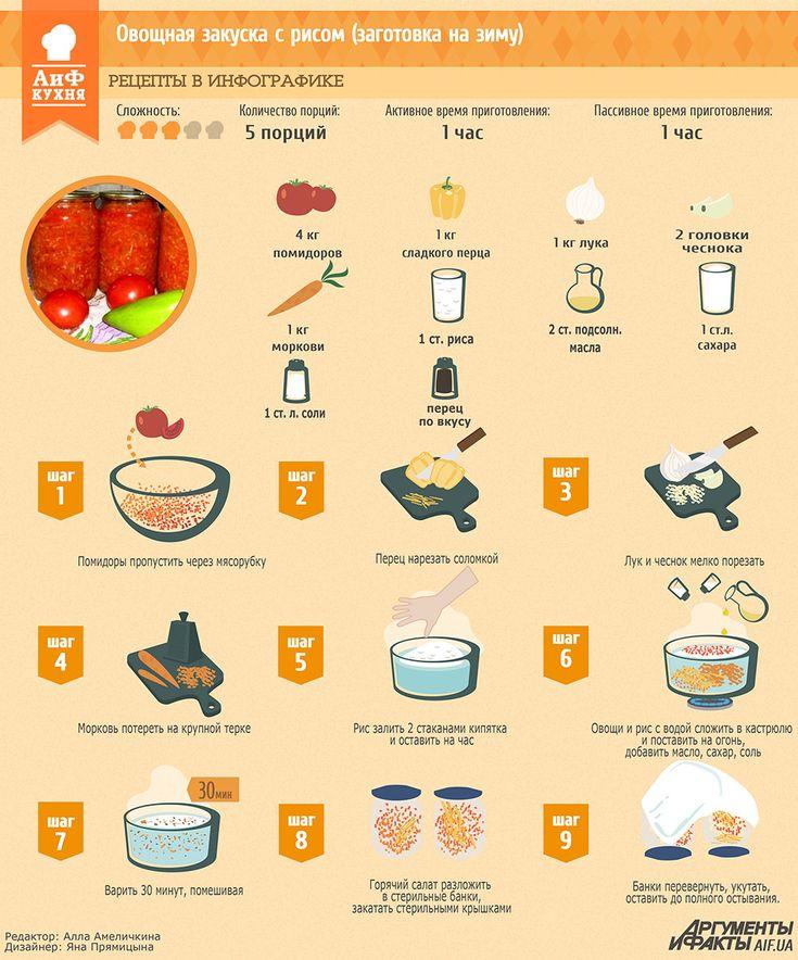 Рецепты в инфографике: рисовая закуска с овощами | Рецепты в инфографике | Кухня | АиФ Украина