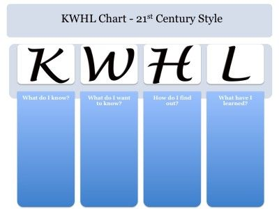 Moving from KWL charts to KWHL or even KWHLAQ for 21st century learning