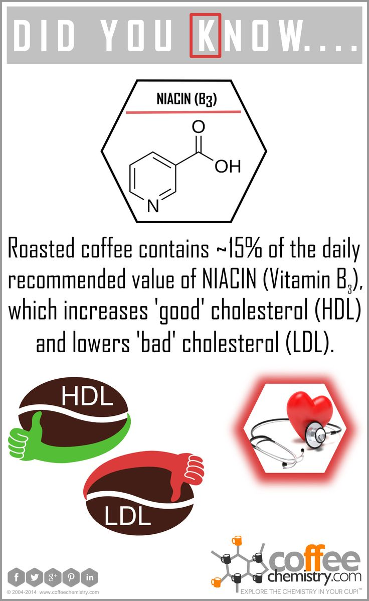 What do #coffee and #cholesterol have in common? #didyouknow #niacin