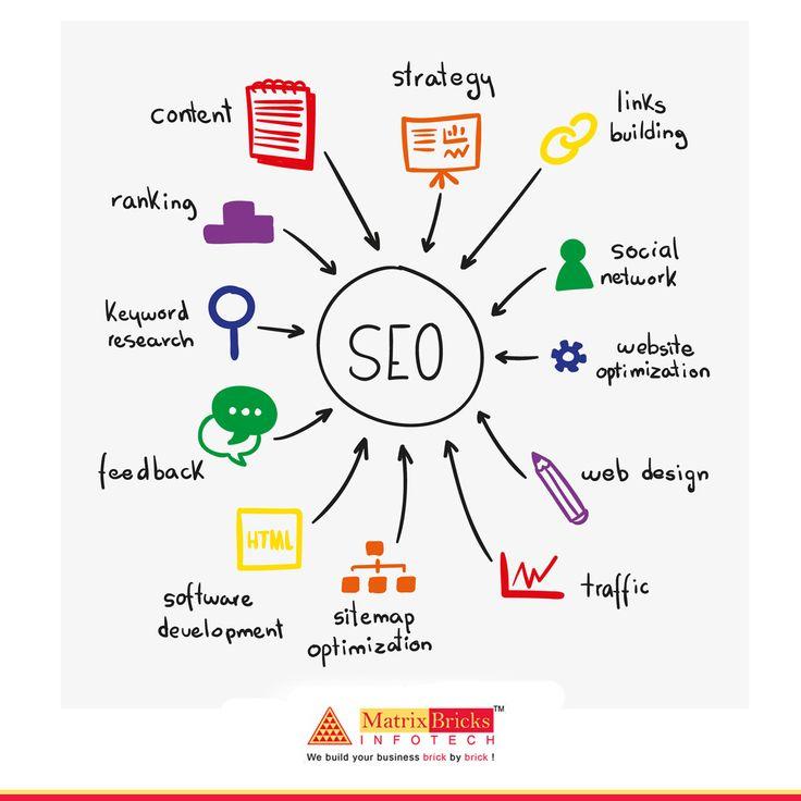 Increase Ranking of your Website. Improve ROI. Get Free SEO Report.  Visit Now : https://goo.gl/PNhMcu  Services: SEO, SMO, PPC, Internet Marketing  #seoagency  #internetmarketing
