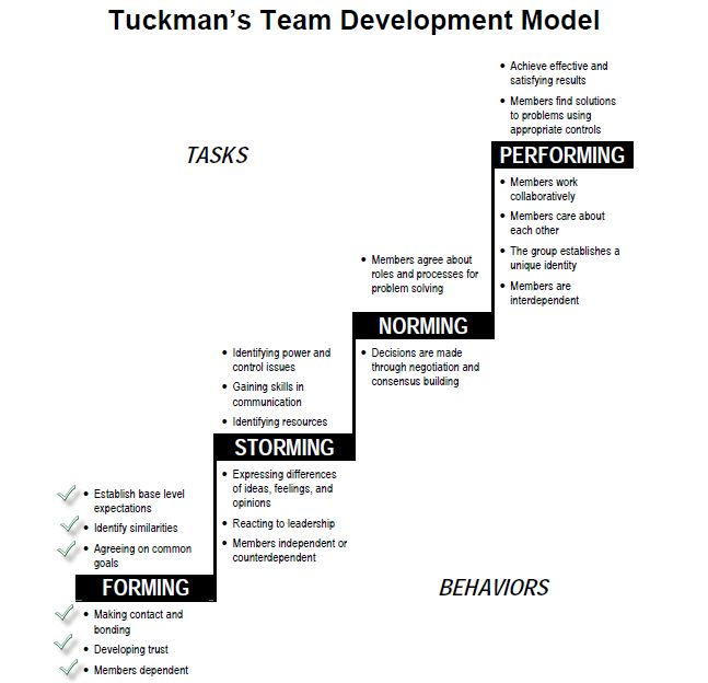 High Quality 12 Best Teamwork Images On Pinterest Personal Development, A   Mutual  Consensus Idea Mutual Consensus