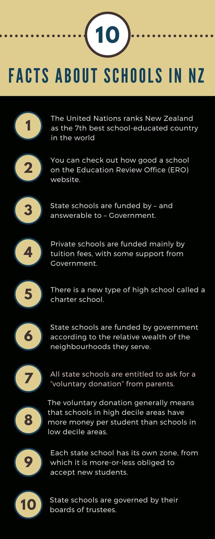 Ten Facts Schools in New Zealand
