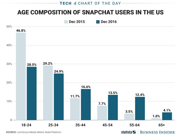 Snapchats User Base Is Increasingly Getting Older And Thats Good News For Investors