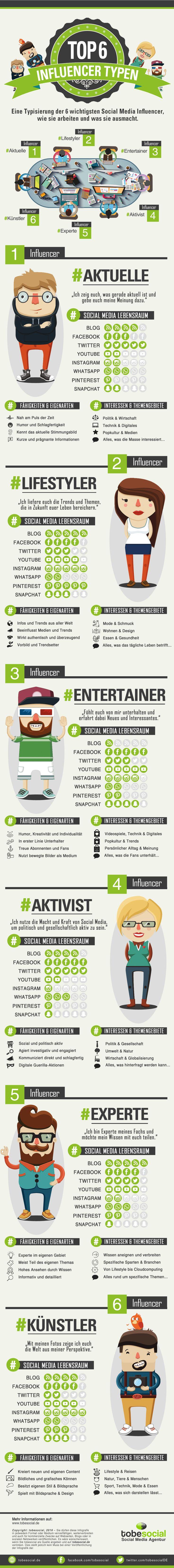 """Viele Unternehmen, Marketing Mitarbeiter/innen oder Community Managern/innen stehen immer wieder vor derselben Frage: """"Wer sind die passenden Meinungsführer für Influencer Marketing in der eigenen Branche und wie kann man diese erreichen und dadurch eine höhere Reichweite erzielen?"""". Influencer unterhalten, informieren und prägen das aktuelle Meinungsbild auf verschiedensten sozialen Netzwerken. Dabei unterscheiden sich Influencer nicht nur in ihrer Persönlichkeit, …"""