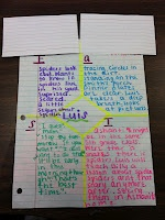 Character Traits-Uses the acronym F.A.S.T. for Character's (F)eelings, (A)ctions, (S)ayings, (T)houghts...Could do this in students readers' notebooks.