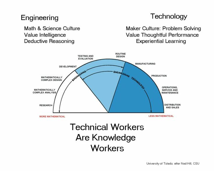 48 best Electrical Engineering images on Pinterest Electrical - electric motor repair sample resume