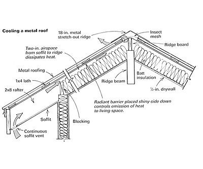 Venting A Metal Roof For A Hot Climate Fine Homebuilding