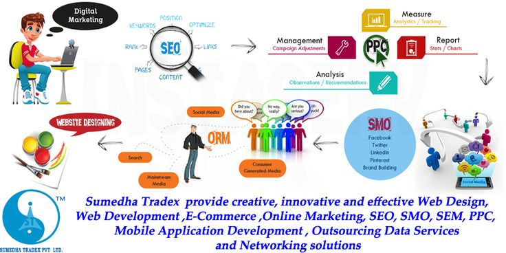 Sumedha tradex pvt ltd is one of the best software development Company in Delhi India, Provides website development, web designing, graphics designing, logo design, seo servives at very affordable price. Website : http://www.sumedhatradexpvtltd.com Email : info@sumedhatradexpvtltd.com Phone: 011- 65157809