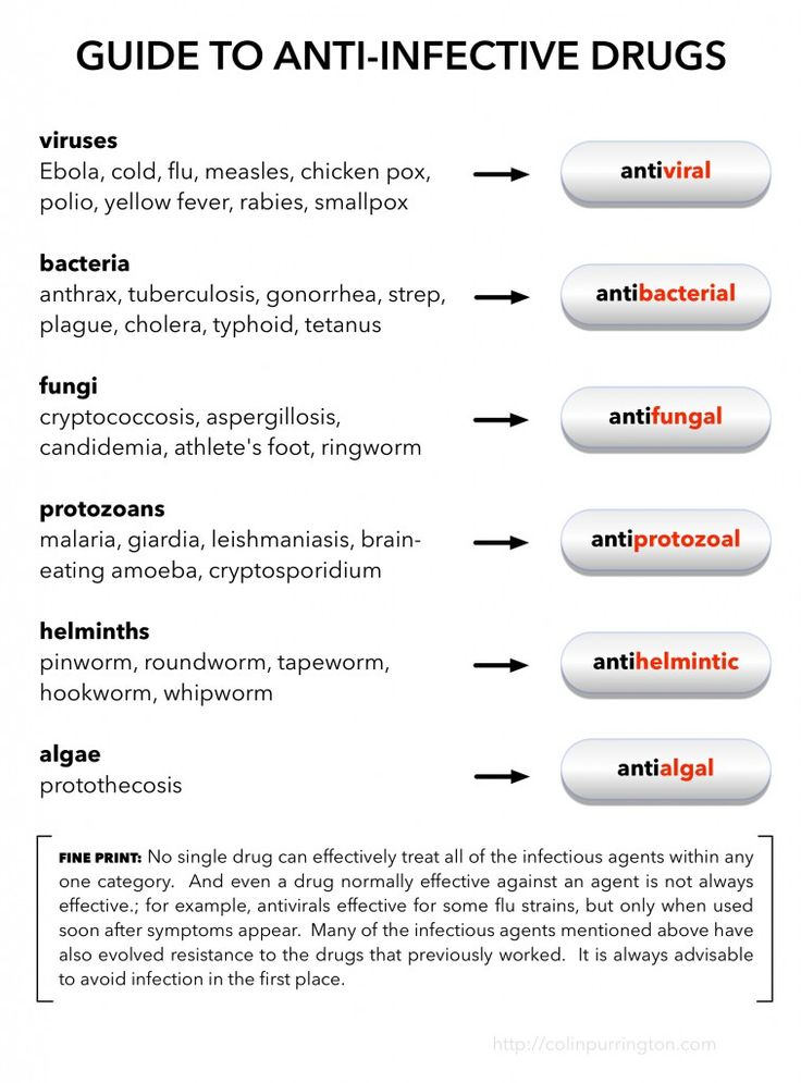 Guide to anti-infective drugs, for Emergency Room lobbies. This is an updated version that adds Ebola to list of viruses. Details at http://colinpurrington.com/2014/poster-of-drugs-that-kill-things-ebola/.