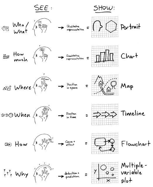 Dan Roam - Visual Codex
