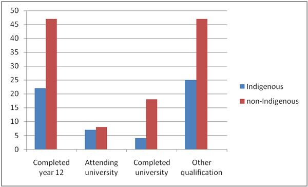 From Healthinfonet.ecu.edu.au Comparison in percentages of education levels of Indigenous and non-Indigenous people aged 15 years or older