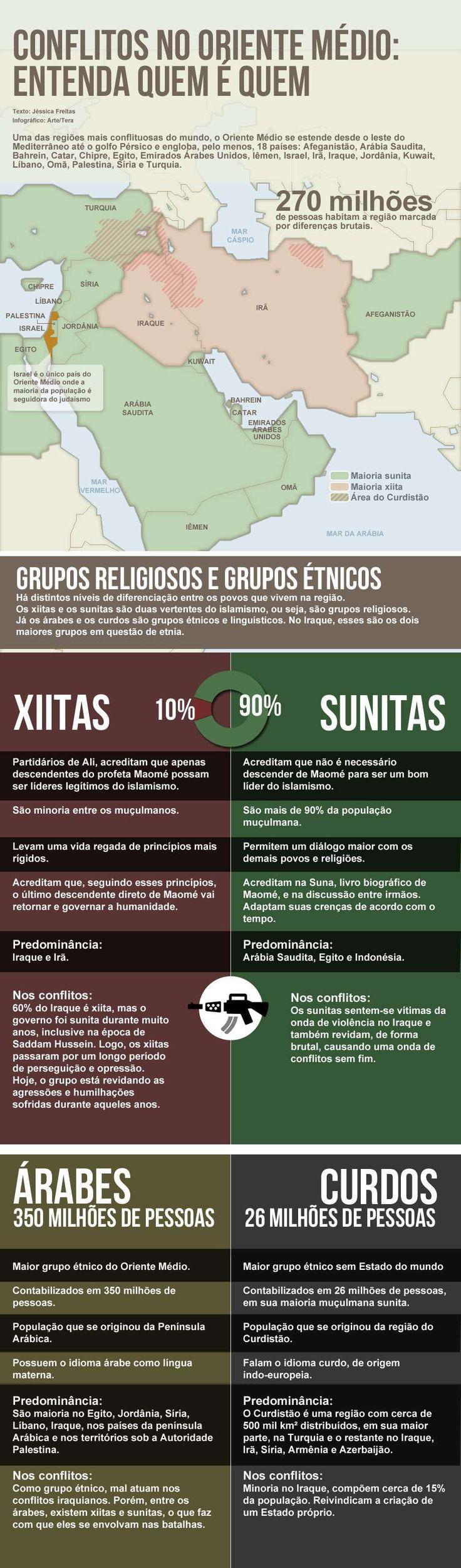 Sunitas, xiitas e curdos; entenda quem é quem no mundo árabe - Terra Brasil