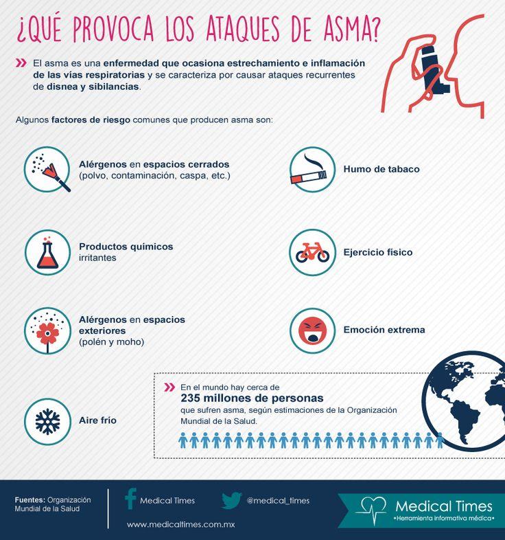 ¿Qué provoca los ataques de asma?, Infografía de Medical Times