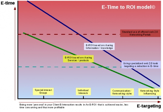ROI in Social Media; comparing Brand-types and calculating the point of necessary Time to ROI