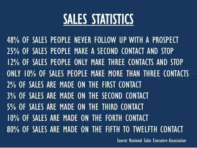 Sales Stats that will blow your mind www.salesessentials.com