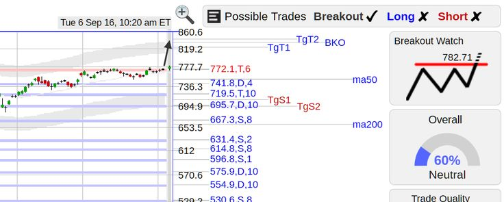 StockConsultant.com - AMZN ($AMZN) Amazon stock with a flat top breakout watch above 782.71, analysis and charts
