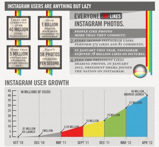 Facebook, Instagram e Pinterest per il Visual Marketing: il confronto  http://www.webinfermento.it/facebook-instagram-e-pinterest-per-il-visual-marketing-il-confronto/