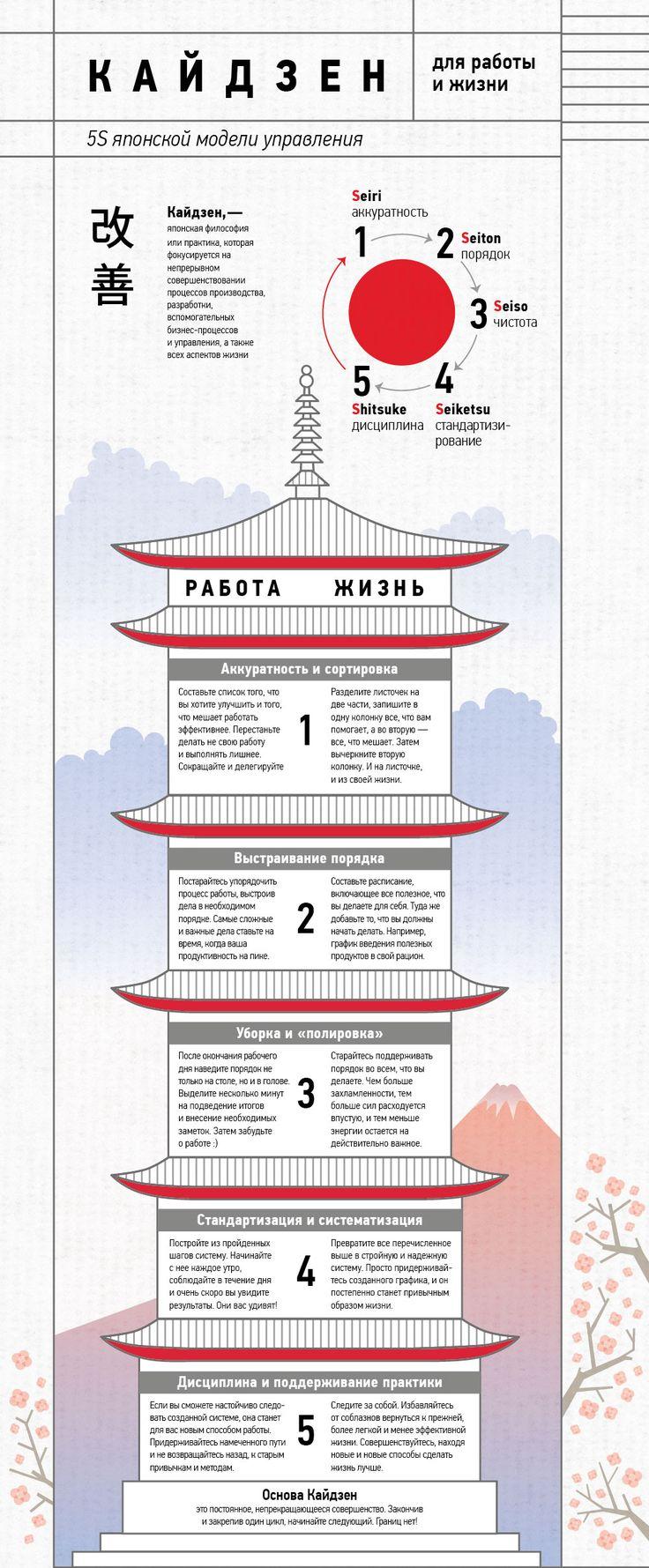 Кайдзен, - японская философия и практика которая фокусируется на непрерывном совершенствовании принципов производства, разработки вспомогательных бизнес-процессов и управлении, а также всех аспектов жизни.