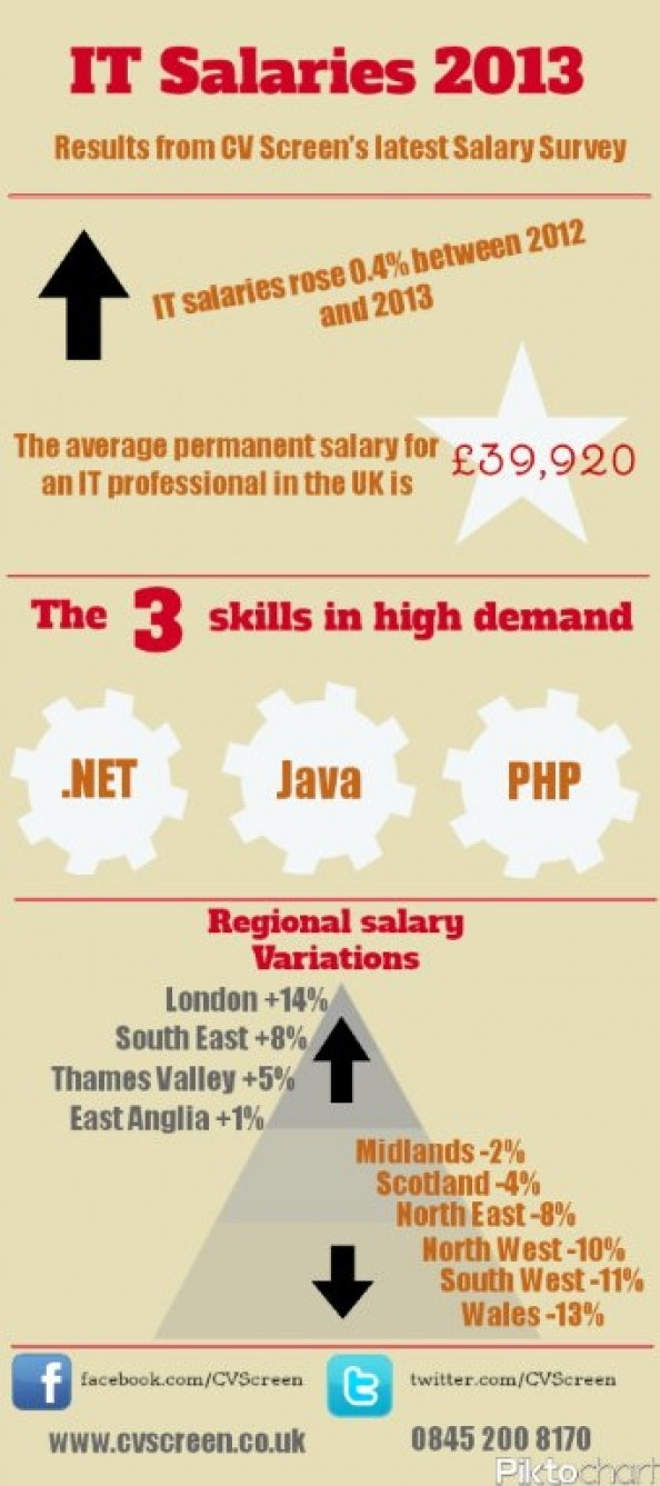 IT Salary Survey From CV Screen Shows Increase In IT Salaries For 2013
