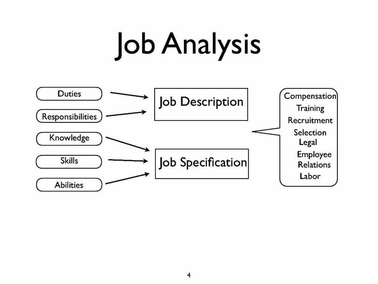 Job Analysis  Job Analysis    Job Analysis